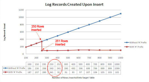 Log Record Count for 100 to 1000 Inserted Rows