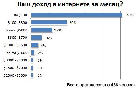доход и заработок в интернете