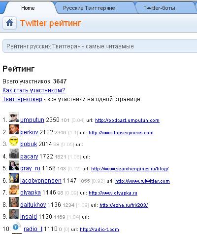 рейтинг русскоязычных пользователей твиттера