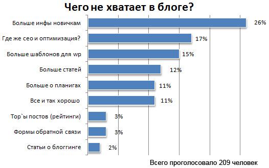 результаты опроса в блоге