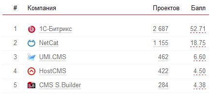 рейтинг платных cms