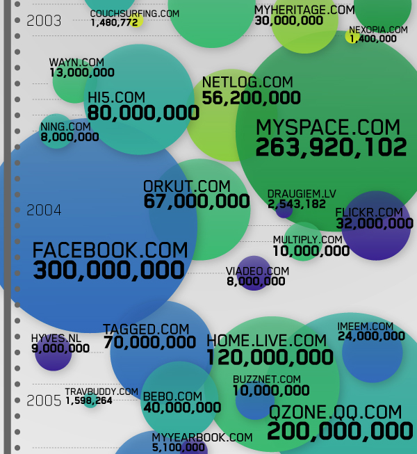 инфографика социальные сайты
