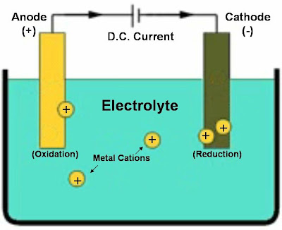Simple Electrodeposition Diagram