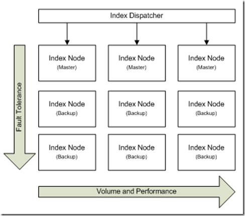 IndexNodes