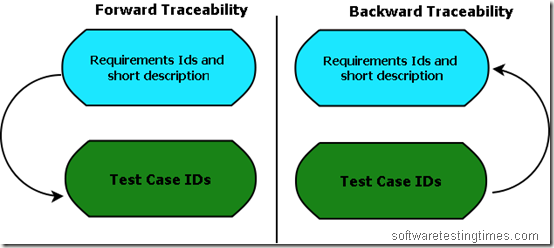 Types of Traceability Matrix