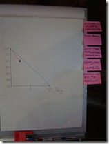 Fortschritt immer im Block: Burndown Chart und Definition of Done