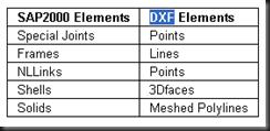 dxf element
