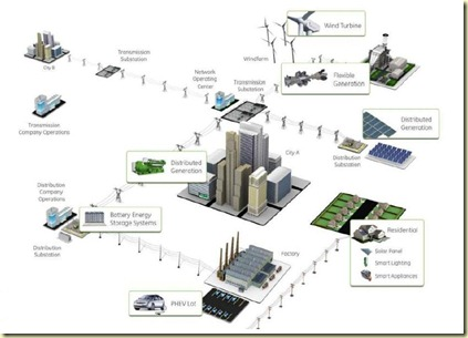 smart grid 3