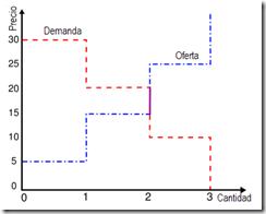Ejemplo_oferta_y_demanda[1]