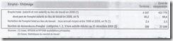 chômage rapport 2008