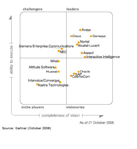 Magic Quadrant For Data Center Outsourcing Images Frompo 1