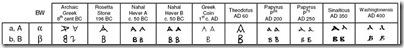 ancient_greek_fonts_comparison_chart