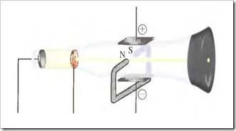 Determinación de la razón masa-carga para los rayos catódicos