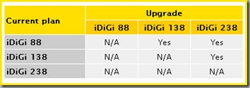 digi upgrade plan