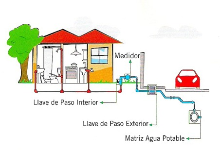 instalacion agua potable: