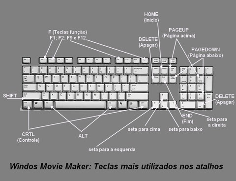 Windows Movie Maker-Teclas de Atalho