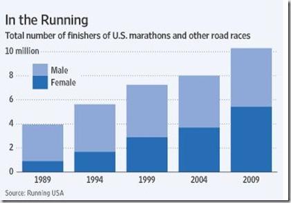 runningtimes