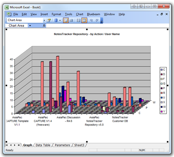 NotesTracker 3D cylinder chart -- Database actions by username
