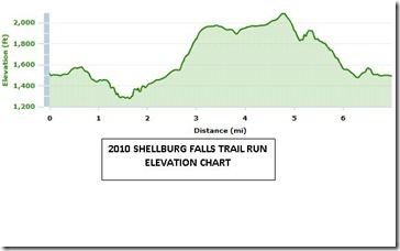 2010_shellburg_falls_updated_elevation_chart