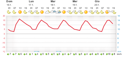 meteogram