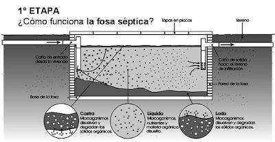 Promotores territoriales el bolson tratamiento de aguas - Construir fosa septica ...