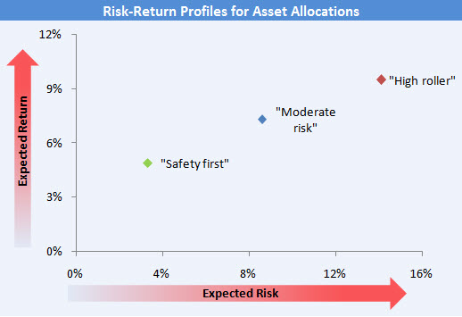 Risk-Return Profiles of Simple Asset Allocations