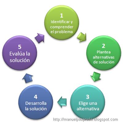 Mrc manuel paz 1 4 metodolog a para resolver problemas - La domotica como solucion de futuro ...