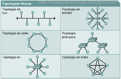 Topologías físicas de red
