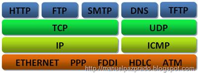 protocolos de TCP/IP