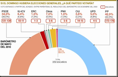 POL-Barometro Intencion voto