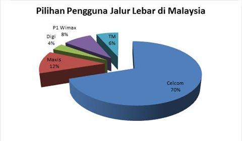 Jalur lebar di Malaysia: satu pengamatan