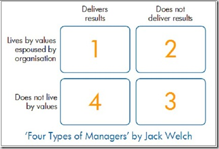 20080206_jack_welch_4_types_of_managers