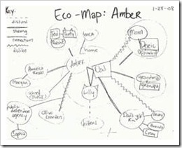 Sample Eco-Map (small)