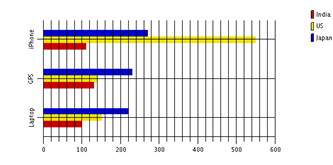 Chart with Both Horizontal and Vertical Gridlines