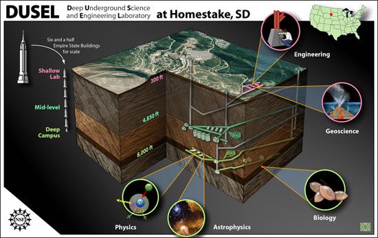 Deep Underground Science and Engineering Laboratory