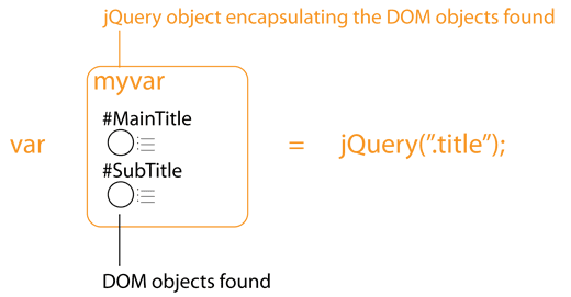 the dom objects found when using the selector are put in a jquery object