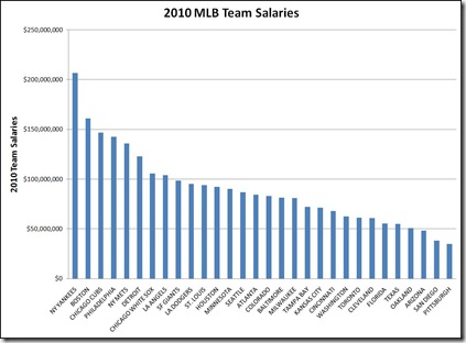 2010 mlb salaries graph