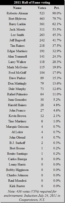 2011 baseball hall of fame results
