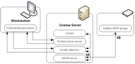 FlexNet and HASP - license checkout process
