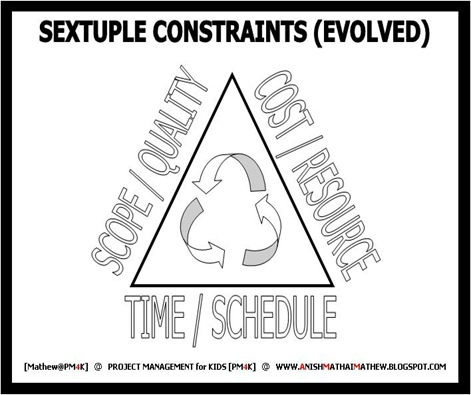 06 Sextuple Constraints (Evolved)