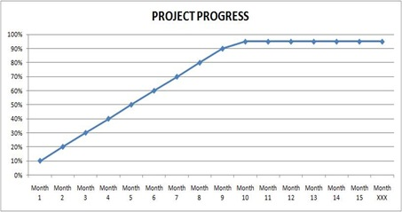 PROJECT PROGRESS