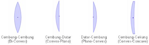 Simulasi Flash Belajar Fisika OTPIK | Lensa cembung.SWF | Lensa.SWF: Contoh Lensa Cembung | Proses Pembentukan Bayangan, Contoh benda atau alat OPTIK yang menggunakan fungsi dan cara kerja LENSA: Kamera, Teleskop, Mikroskop, Teropong, Episkop, Diaskop, Dll | Dasar-dasar Materi LENSA dengan Simulasi