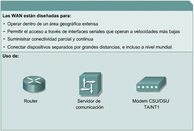 Cisco CCNA 1 Redes Wan