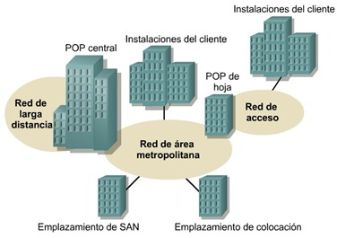 Cisco CCNA 1 ejemplo de una Red MAN