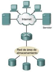 Cisco CCNA 1 Ejemplo de red de area de almacenamiento SAN