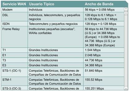 Cisco CCNA 1 Servicios WAN Comunes