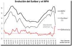 euribor-vs-irph
