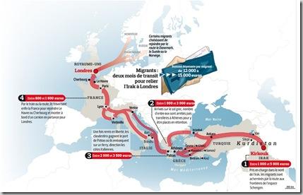 parcours migrants coût