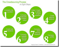 crowdsourcing-process
