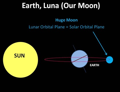 Earth Luna